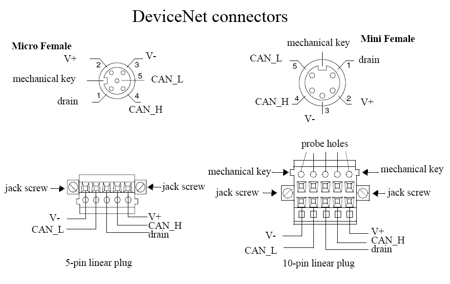 devicenet cable wiring parallel cable wiring