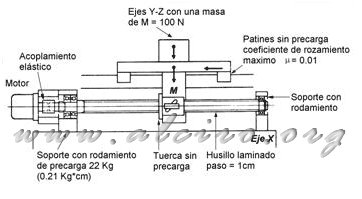 Example of calculating the torque in linear system, Plotter