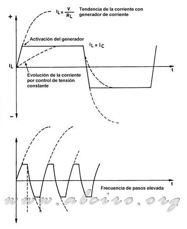 schrittmotor arduino steuern
