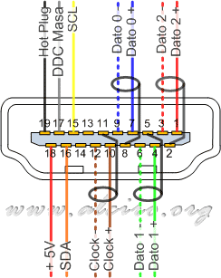 Hdmi Pinout Diagram Wiring Diagram Schematic Name