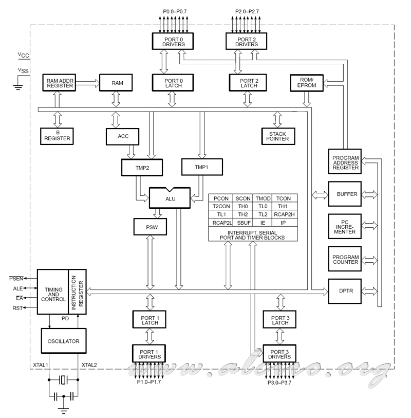 block diagram  zen diagram, wiring diagram