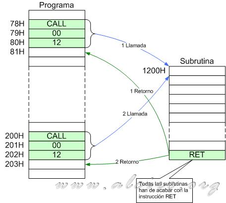 Subroutine Or Subroutine Microcontroladores 8051 Alciro