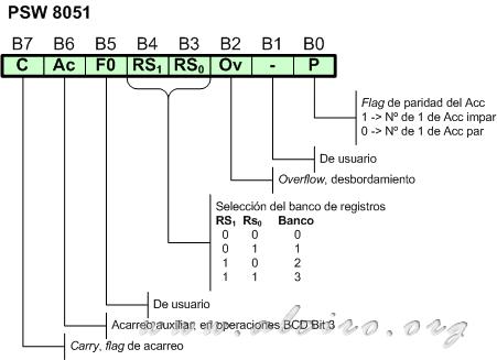 The Psw Program Status Word Microcontroladores 8051 Alciro
